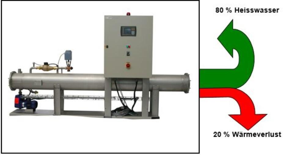 Wärmerückgewinnung - GIMMI Textil Technologie